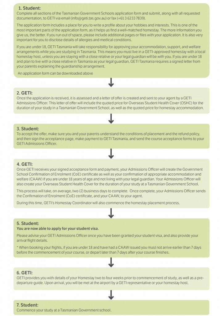 Schools Application Process