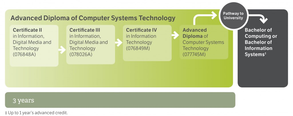 Computer_Systems_Pathway