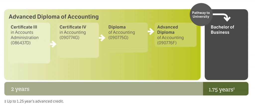 2017-pathway-diagram-accounting_cropped_for_web
