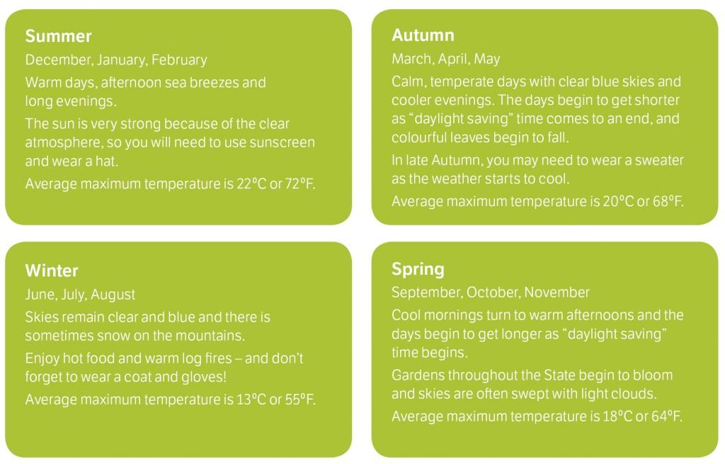 Tasmanian Weather
