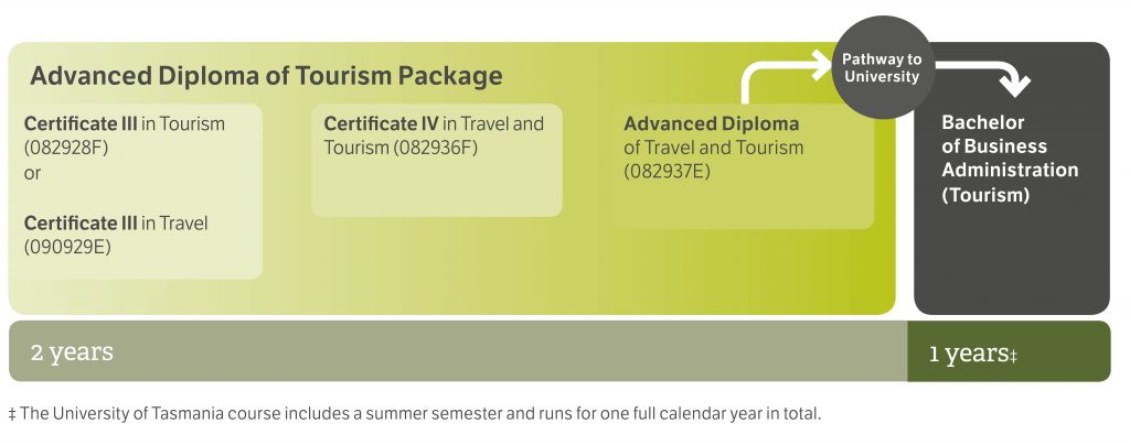 pathway-diagrams-2017-tourism_web_quality_cropped